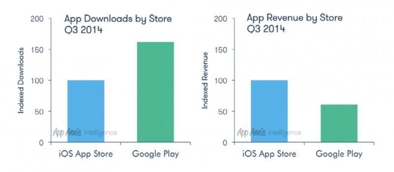 iOS App Store'da öne çıkmanızı sağlayacak 4 ipucu